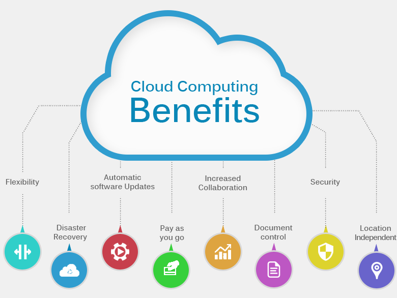 Reasons why your business needs to move to the cloud